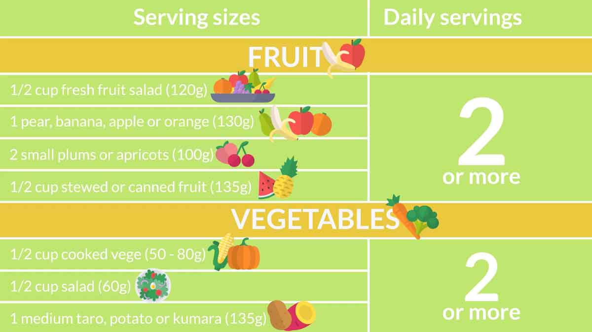 Fruit Vege serving sizes toddler